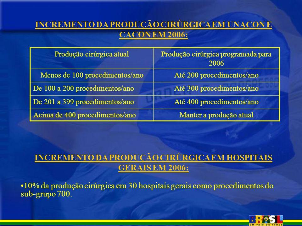 INCREMENTO DA PRODUÇÃO CIRÚRGICA EM UNACON E CACON EM 2006: