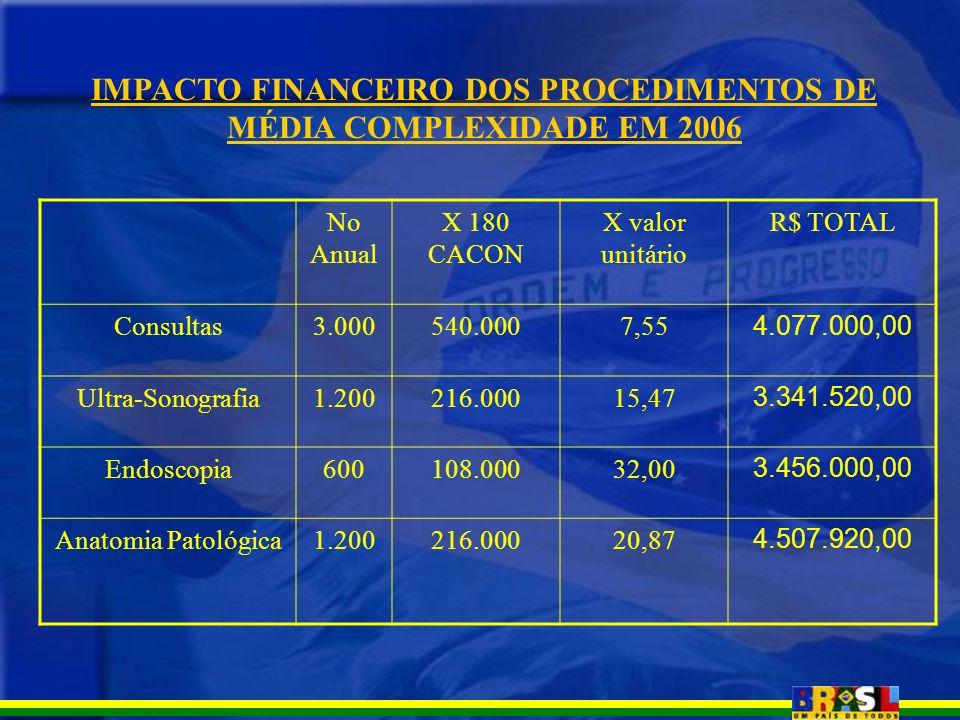 IMPACTO FINANCEIRO DOS PROCEDIMENTOS DE MÉDIA COMPLEXIDADE EM 2006