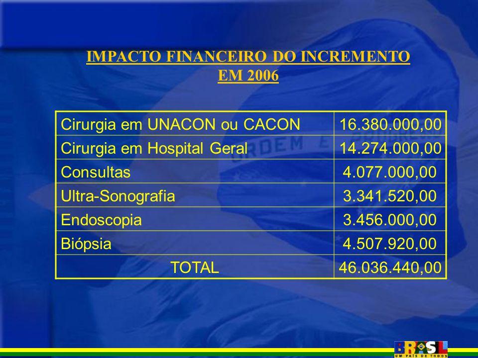 IMPACTO FINANCEIRO DO INCREMENTO