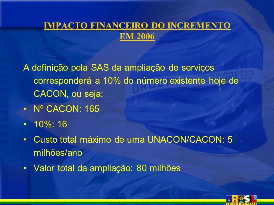 IMPACTO FINANCEIRO DO INCREMENTO EM 2006