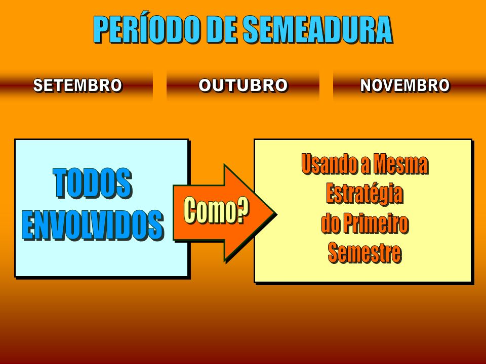 PERÍODO DE SEMEADURA Usando a Mesma TODOS Estratégia ENVOLVIDOS
