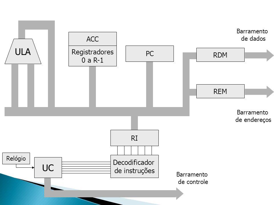 ULA UC ACC Registradores PC RDM 0 a R-1 REM RI Decodificador
