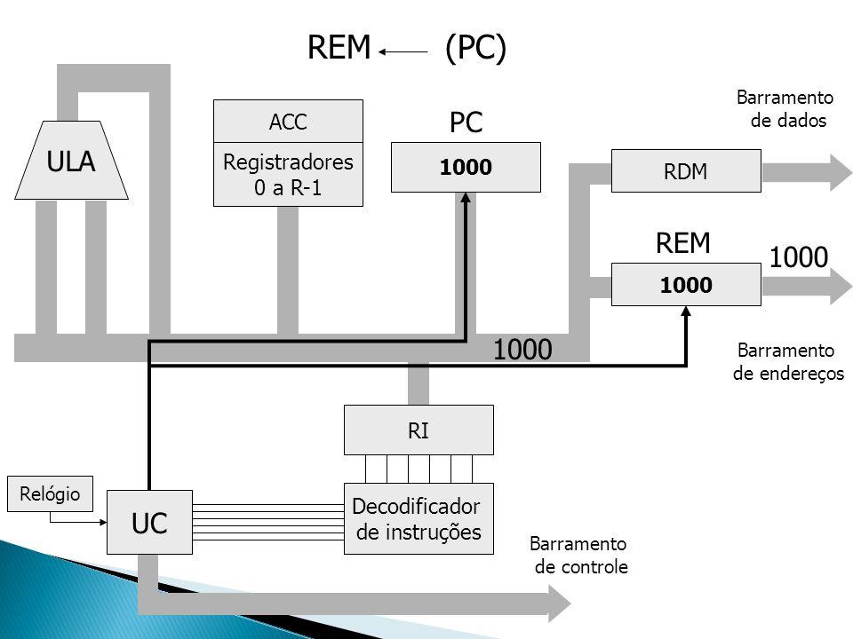 REM (PC) PC ULA REM 1000 1000 UC ACC Registradores 1000 RDM 0 a R-1