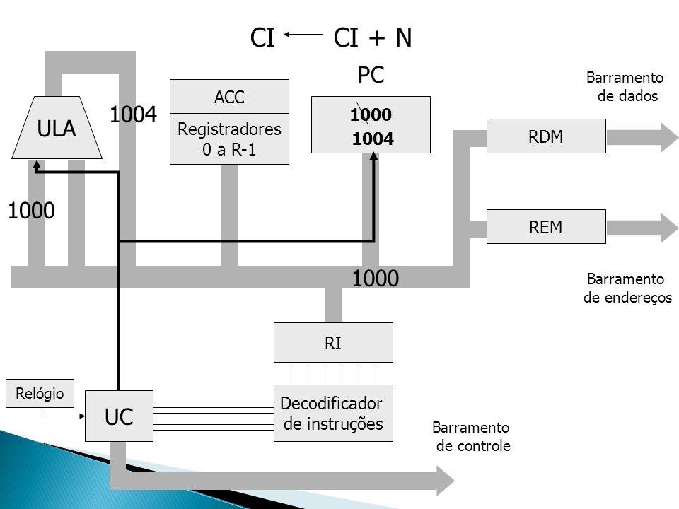 CI CI + N PC 1004 ULA 1000 1000 UC ACC 1000 1004 Registradores 0 a R-1