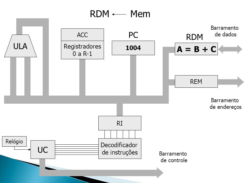 RDM Mem PC RDM ULA A = B + C UC ACC Registradores 1004 0 a R-1 REM RI