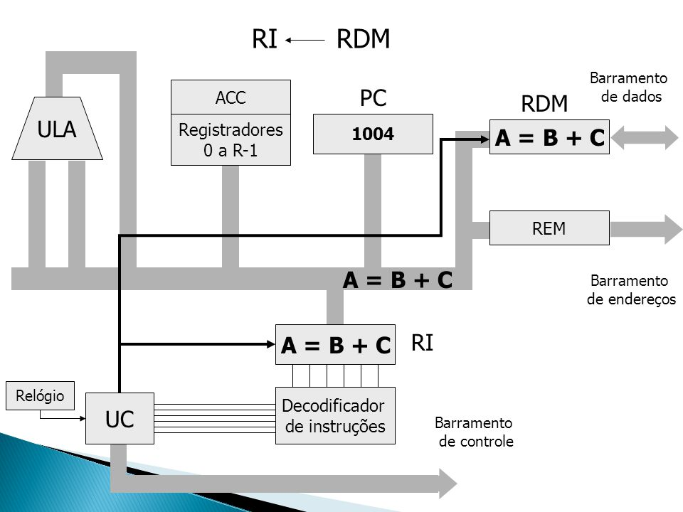 RI RDM PC RDM ULA A = B + C A = B + C A = B + C RI UC ACC