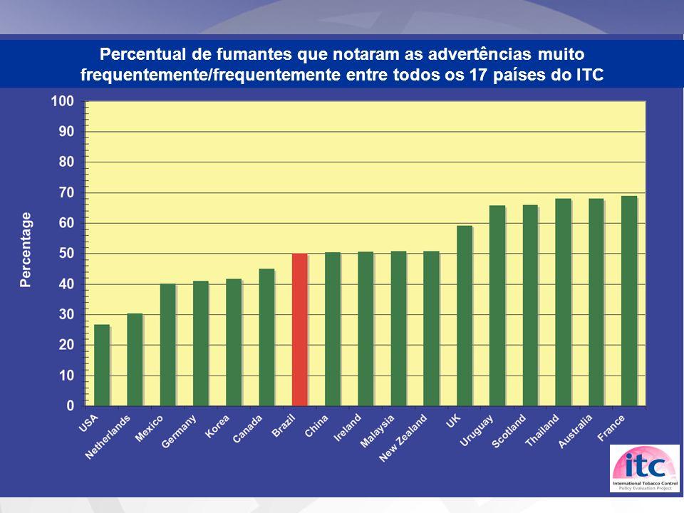 Percentual de fumantes que notaram as advertências muito frequentemente/frequentemente entre todos os 17 países do ITC