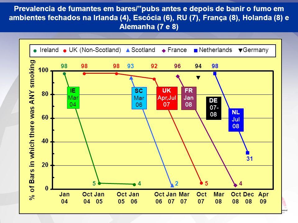 Prevalencia de fumantes em bares/ pubs antes e depois de banir o fumo em ambientes fechados na Irlanda (4), Escócia (6), RU (7), França (8), Holanda (8) e Alemanha (7 e 8)