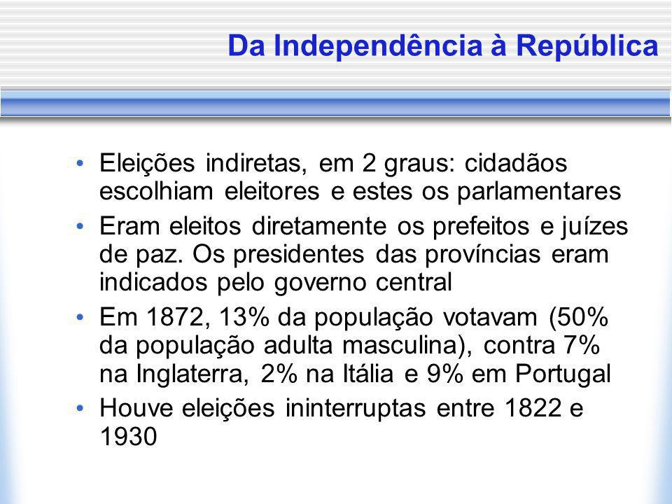 Da Independência à República