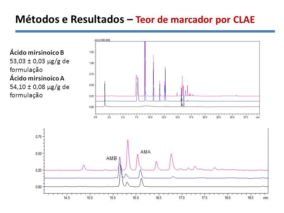 Métodos e Resultados – Teor de marcador por CLAE
