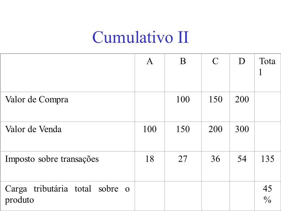 Cumulativo II A B C D Total Valor de Compra 100 150 200 Valor de Venda