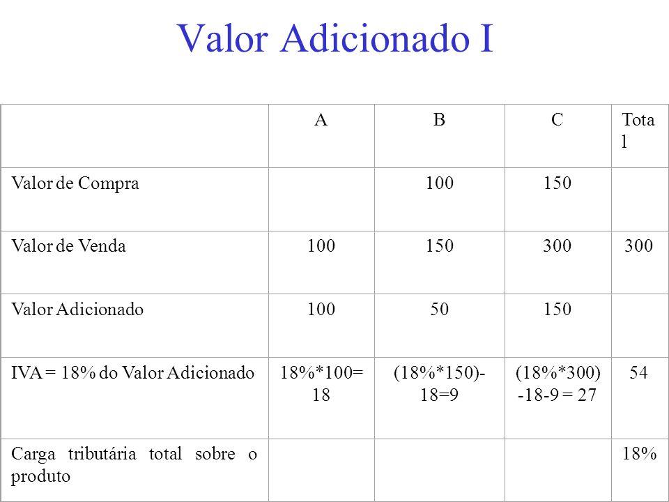 Valor Adicionado I A B C Total Valor de Compra 100 150 Valor de Venda