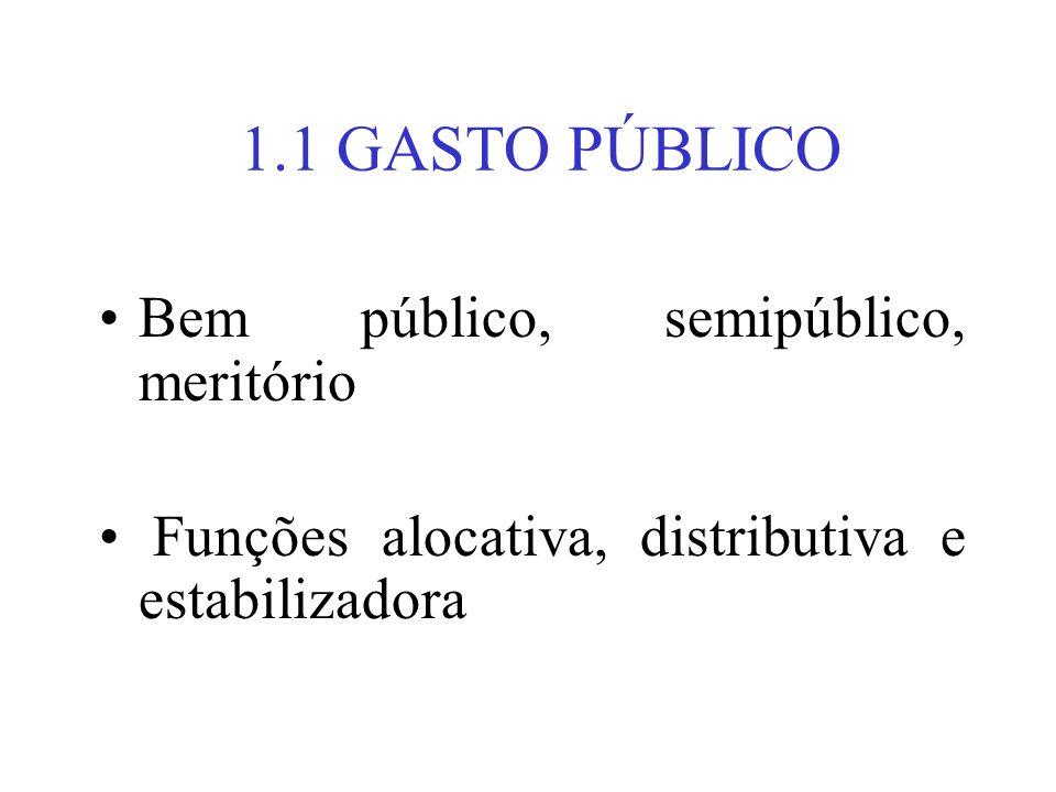 1.1 GASTO PÚBLICO Bem público, semipúblico, meritório