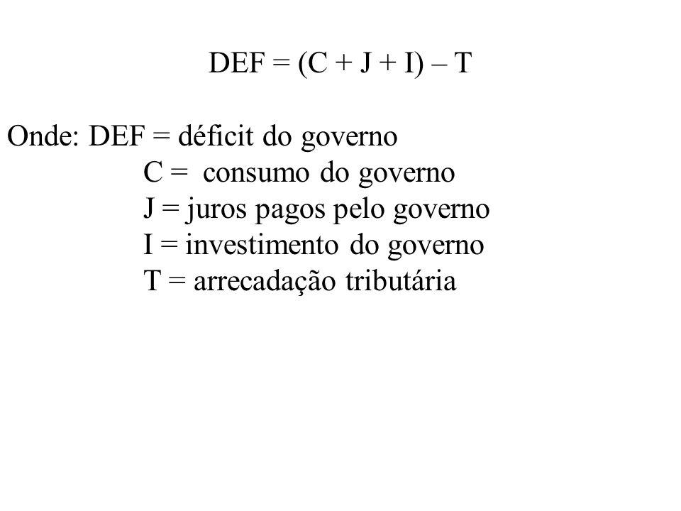 DEF = (C + J + I) – T Onde: DEF = déficit do governo. C = consumo do governo. J = juros pagos pelo governo.