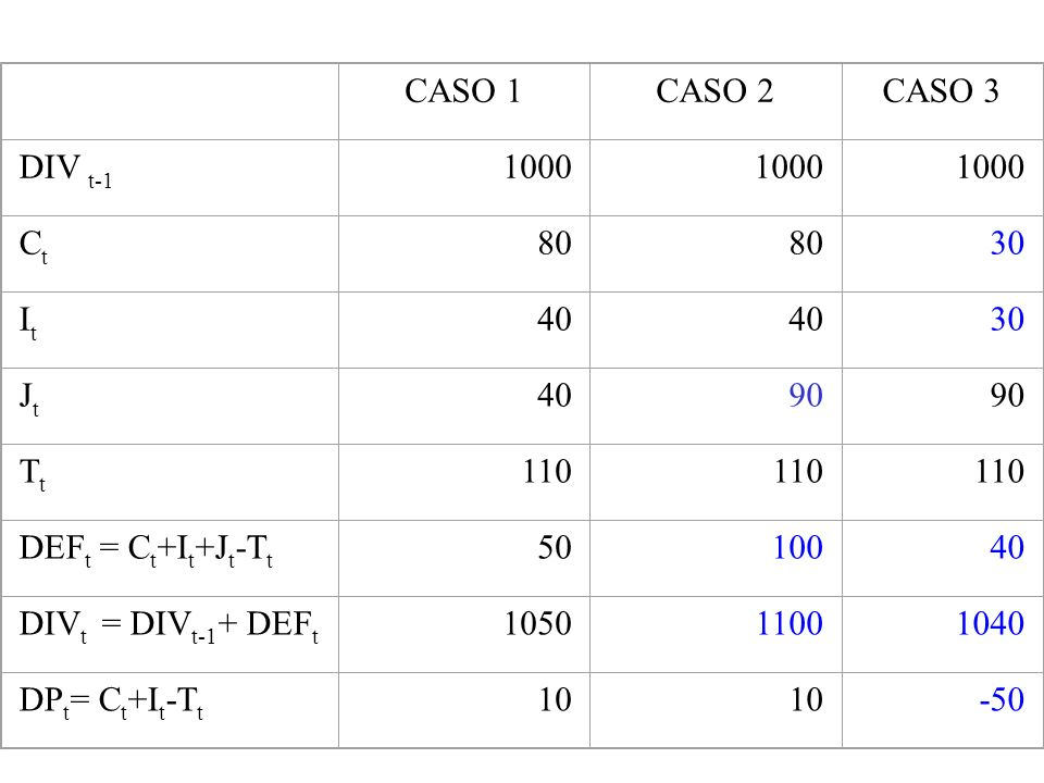 CASO 1. CASO 2. CASO 3. DIV t-1. 1000. Ct. 80. 30. It. 40. Jt. 90. Tt. 110. DEFt = Ct+It+Jt-Tt.