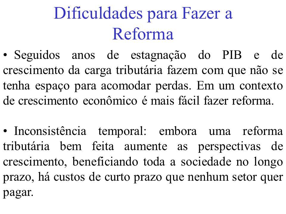 Dificuldades para Fazer a Reforma