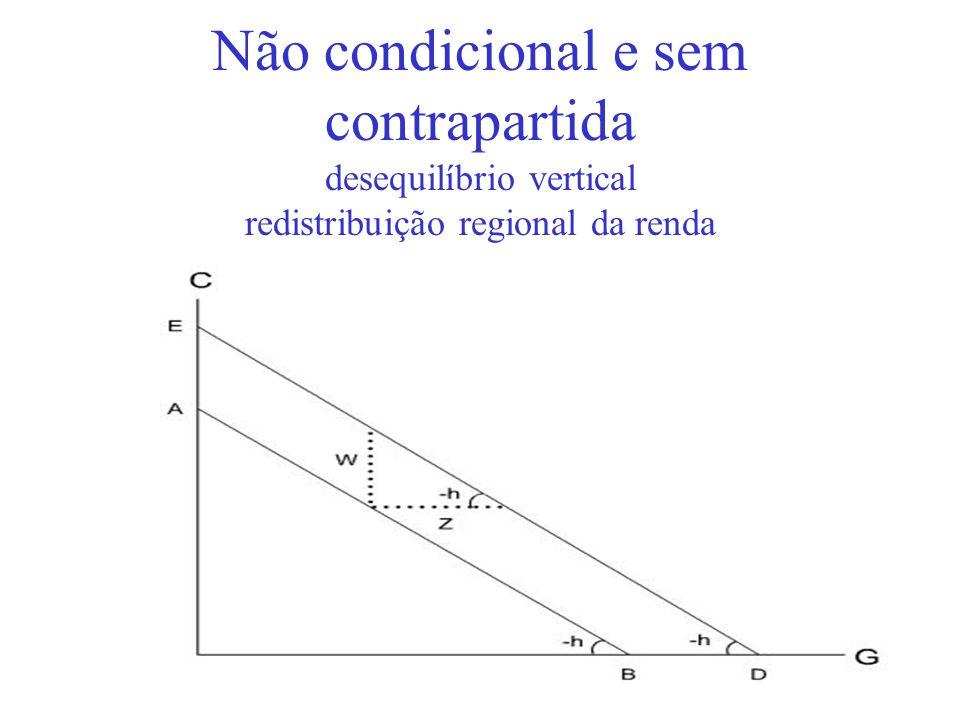 Não condicional e sem contrapartida desequilíbrio vertical redistribuição regional da renda