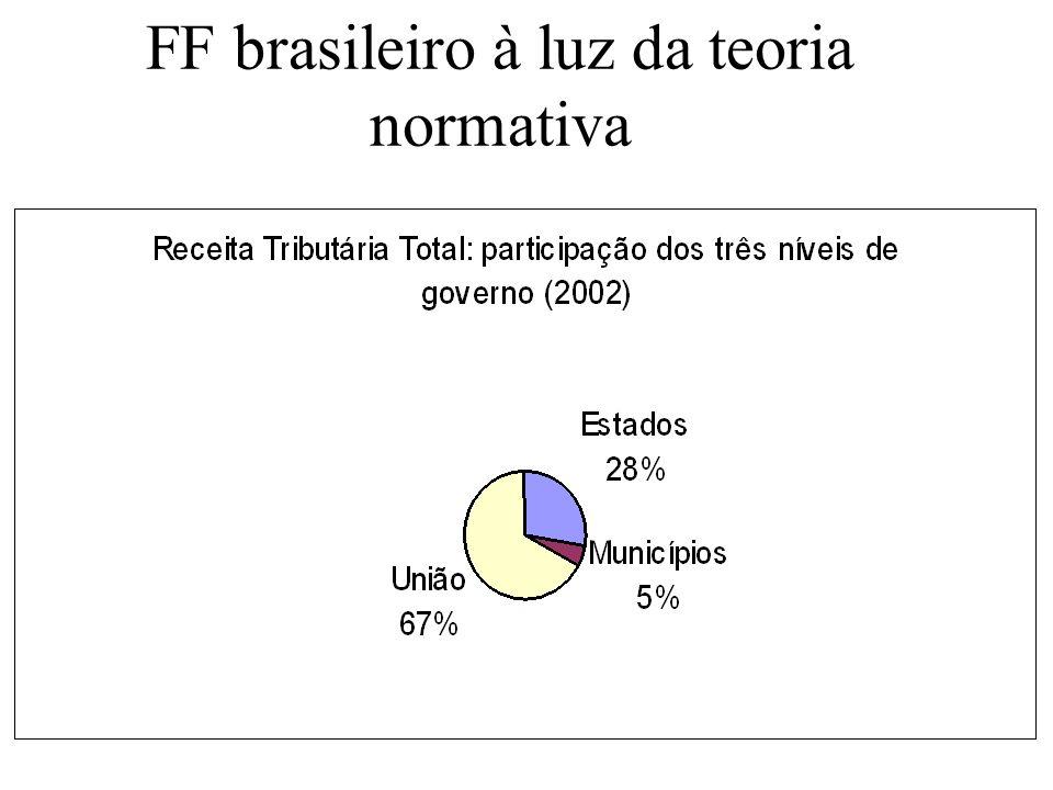 FF brasileiro à luz da teoria normativa