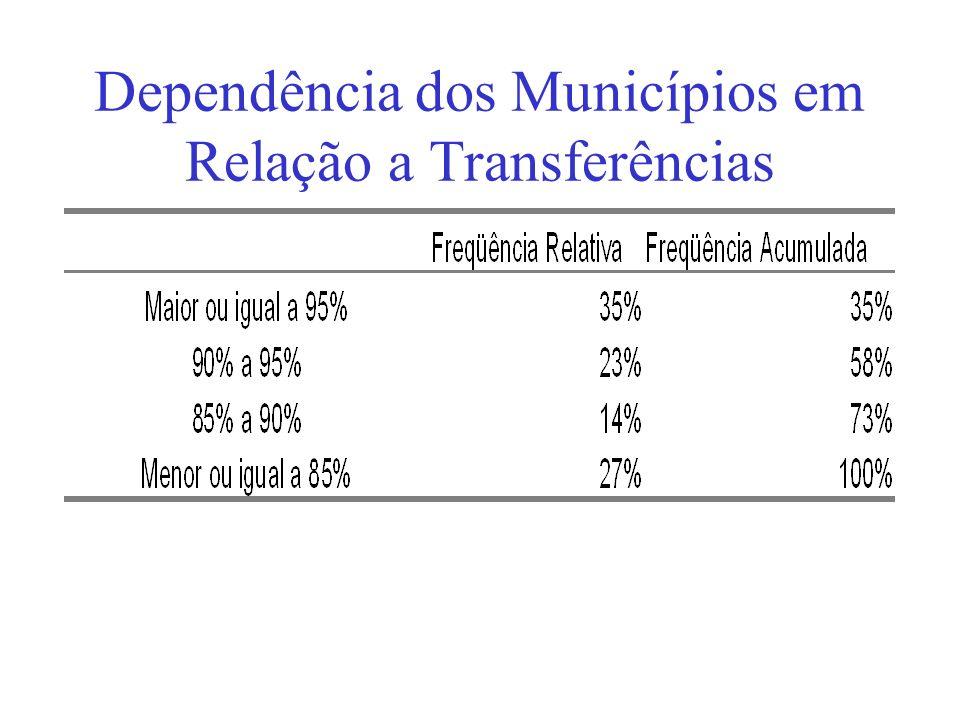 Dependência dos Municípios em Relação a Transferências