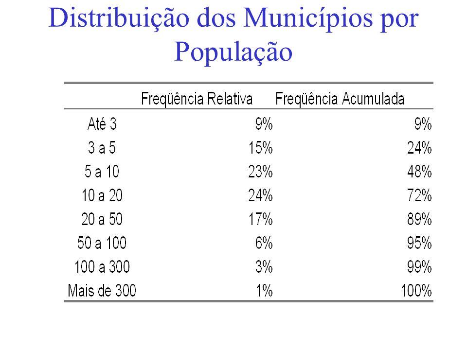 Distribuição dos Municípios por População