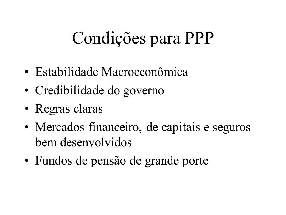 Condições para PPP Estabilidade Macroeconômica
