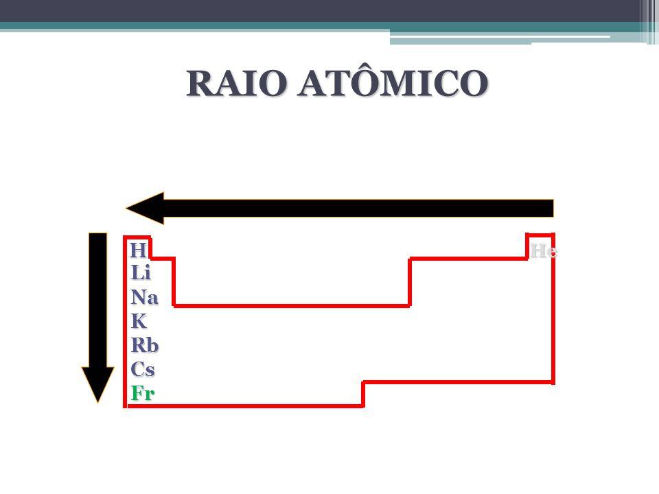 RAIO ATÔMICO H He Li Na K Rb Cs Fr