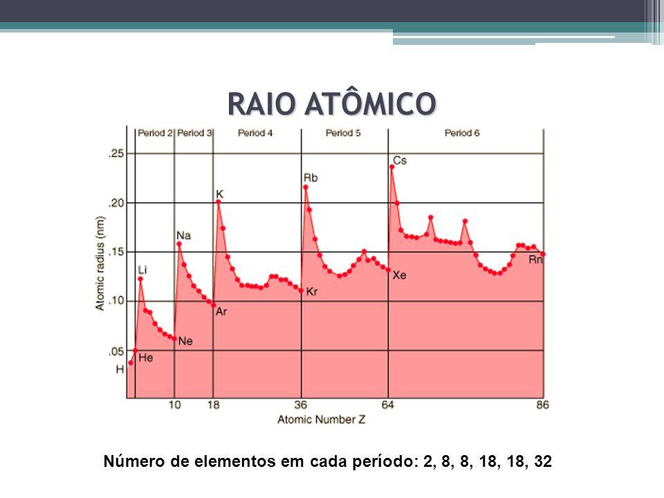 RAIO ATÔMICO Número de elementos em cada período: 2, 8, 8, 18, 18, 32