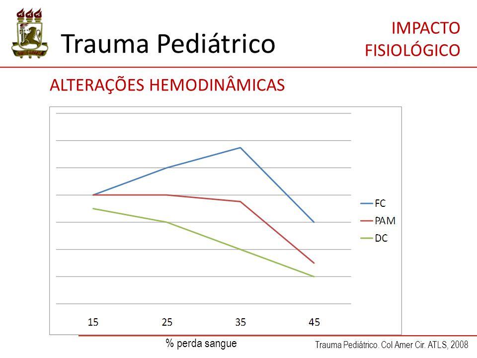 Trauma Pediátrico IMPACTO FISIOLÓGICO ALTERAÇÕES HEMODINÂMICAS