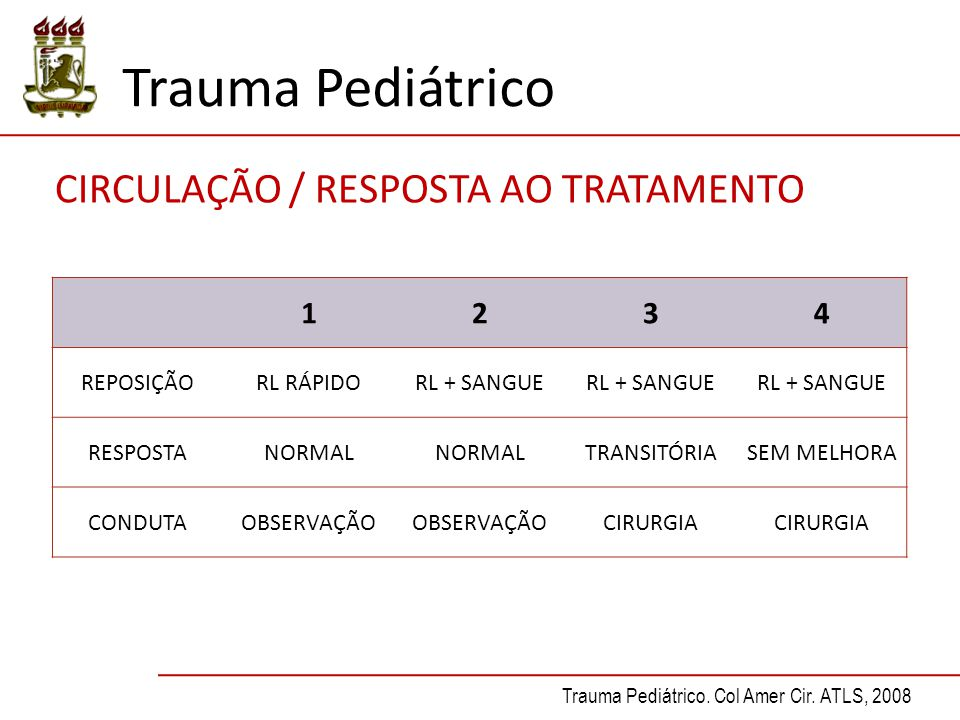 Trauma Pediátrico CIRCULAÇÃO / RESPOSTA AO TRATAMENTO 1 2 3 4