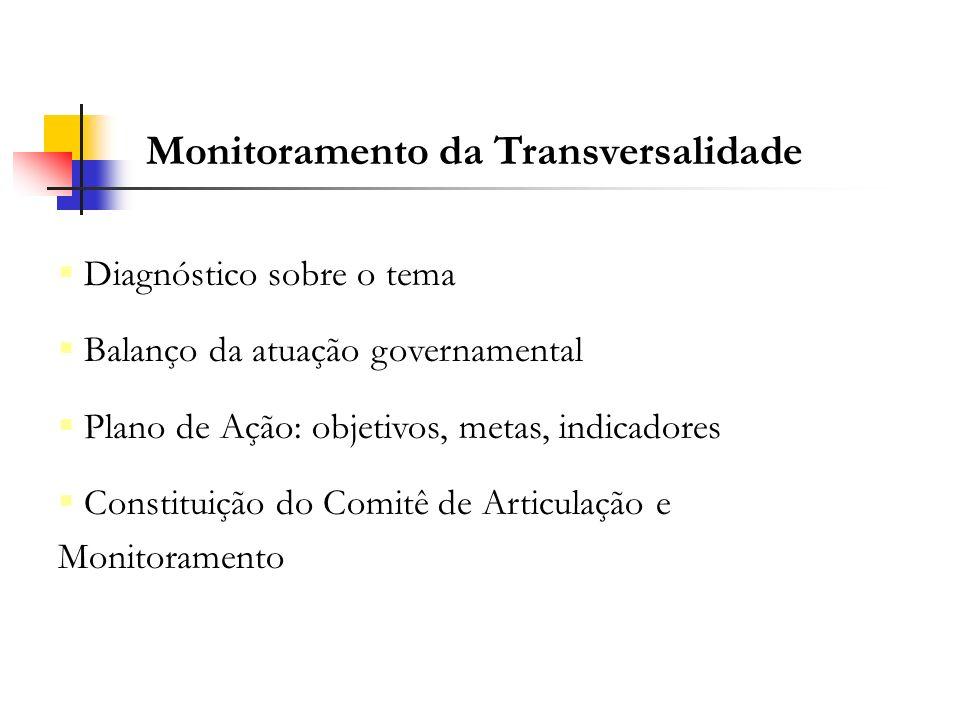 Monitoramento da Transversalidade