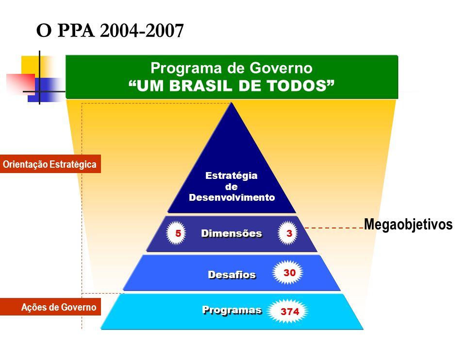 O PPA 2004-2007 Programa de Governo UM BRASIL DE TODOS Megaobjetivos