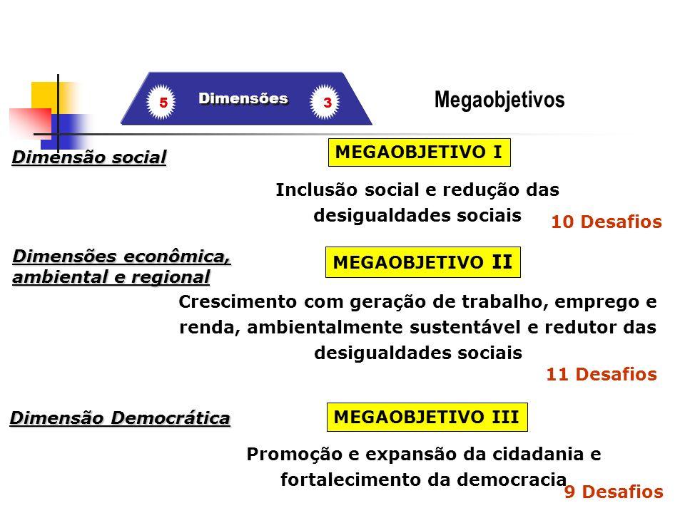 Megaobjetivos MEGAOBJETIVO I Dimensão social