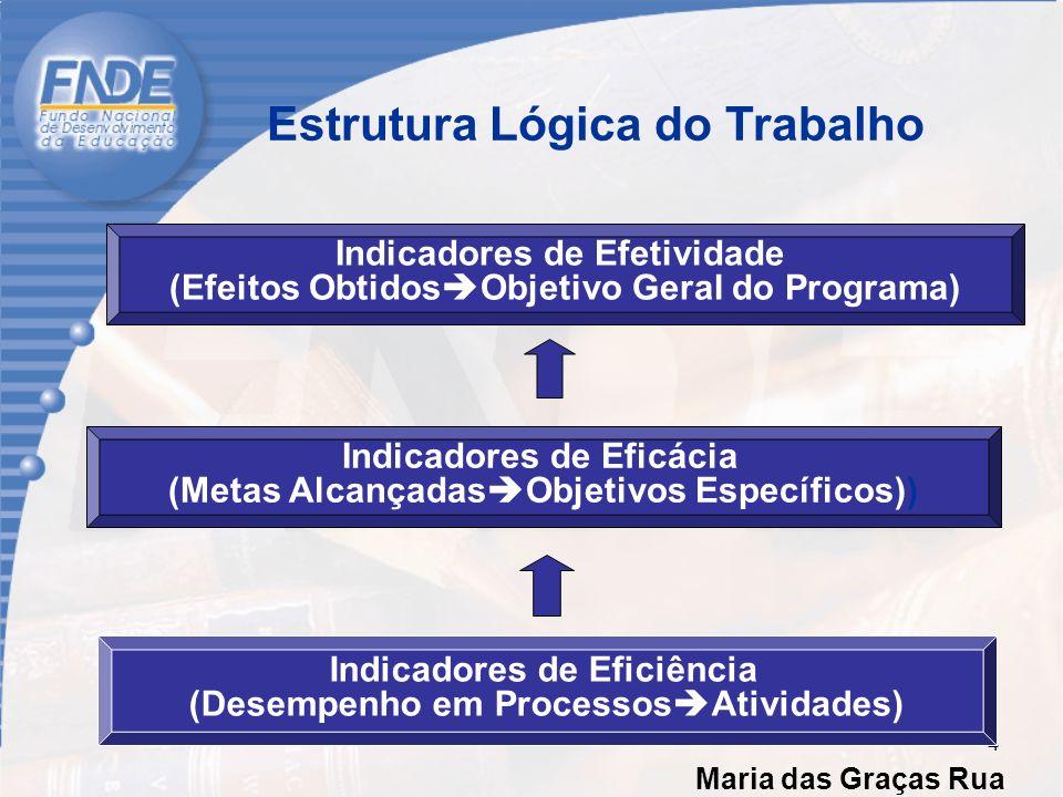 Estrutura Lógica do Trabalho