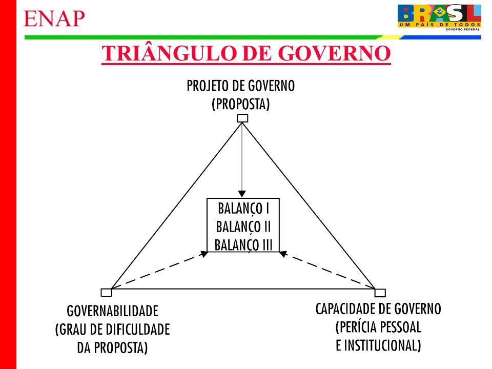 TRIÂNGULO DE GOVERNO