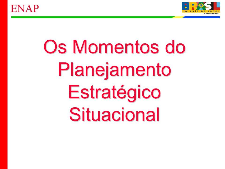 Os Momentos do Planejamento Estratégico Situacional