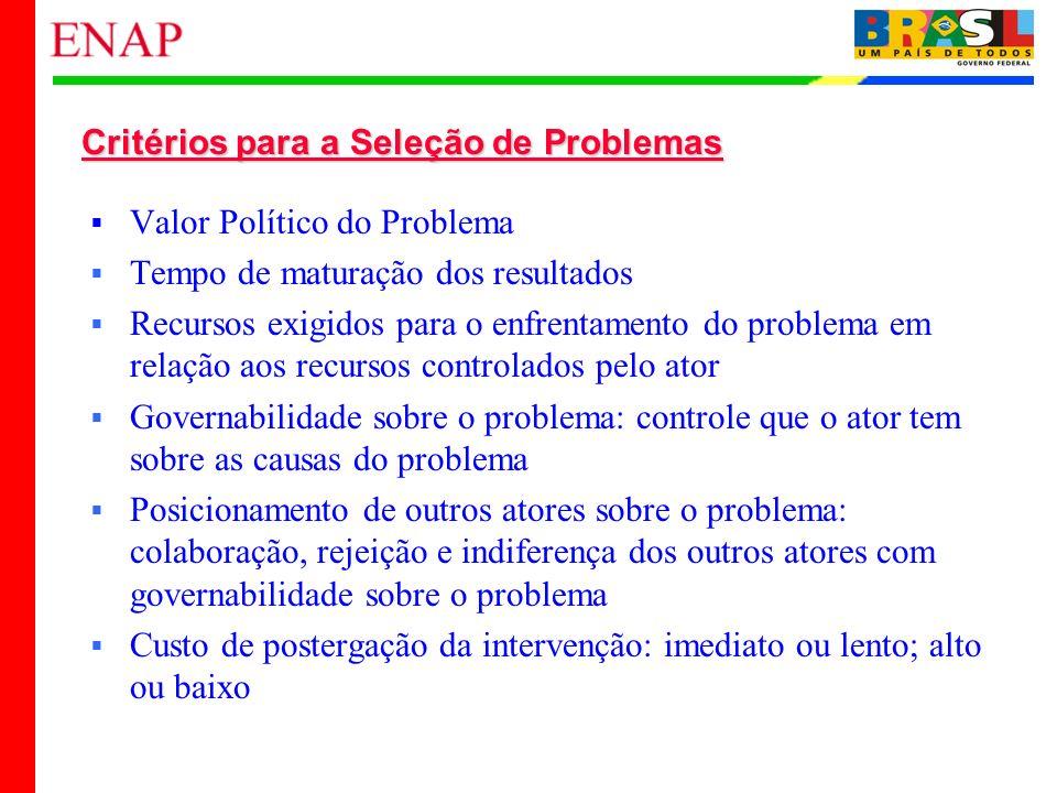 Critérios para a Seleção de Problemas