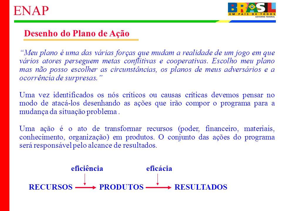 Desenho do Plano de Ação