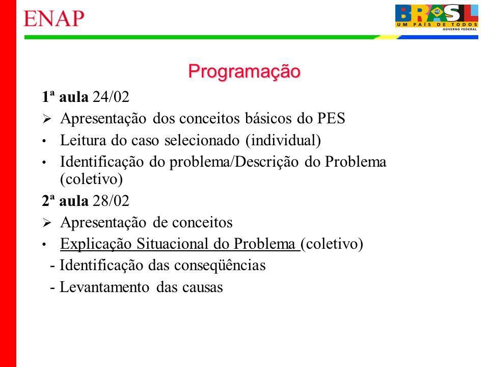 Programação1ª aula 24/02. Apresentação dos conceitos básicos do PES. Leitura do caso selecionado (individual)