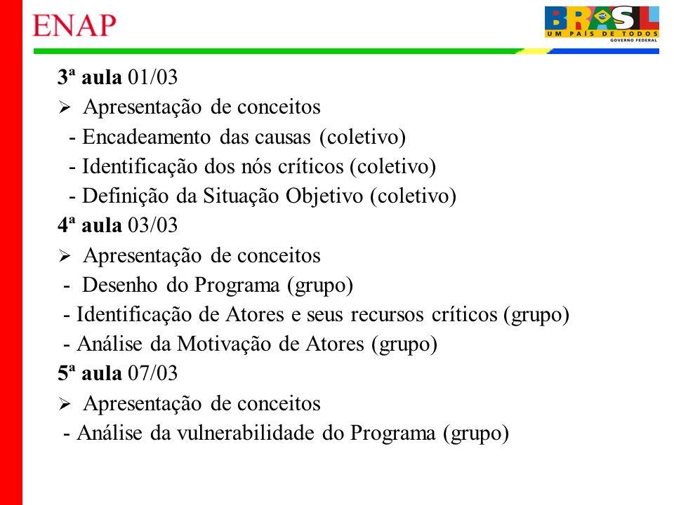 3ª aula 01/03Apresentação de conceitos. - Encadeamento das causas (coletivo) - Identificação dos nós críticos (coletivo)
