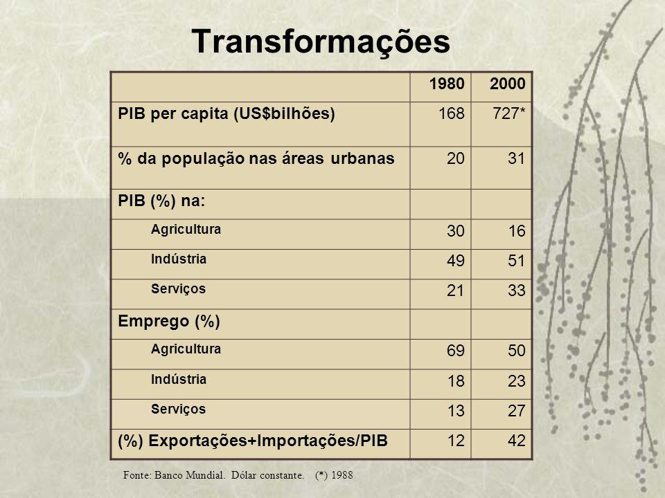 Transformações 1980 2000 PIB per capita (US$bilhões) 168 727*