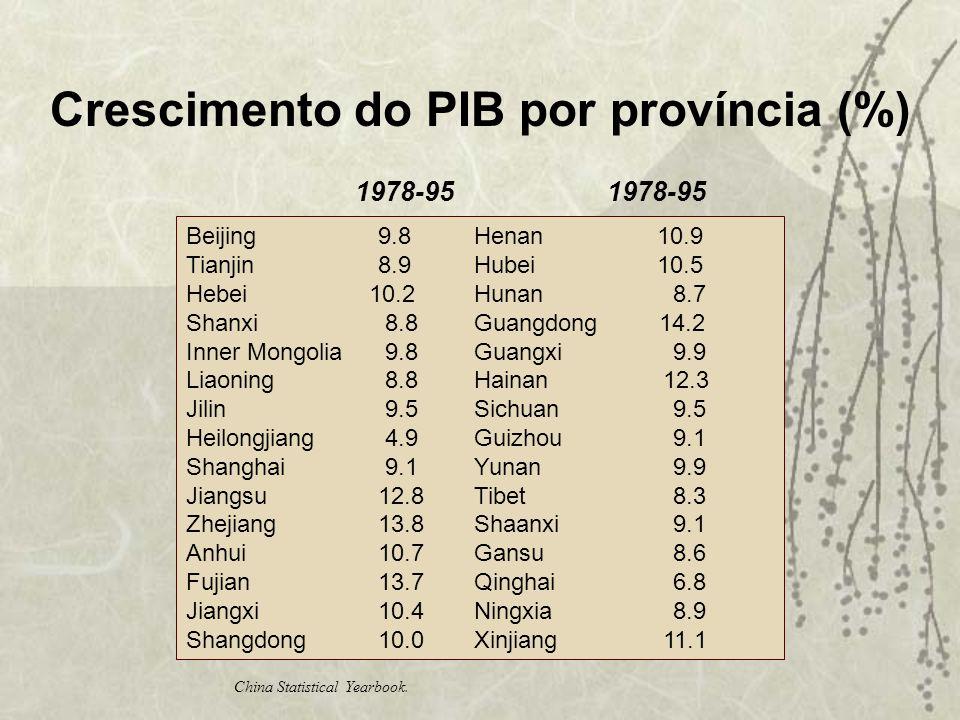 Crescimento do PIB por província (%) 1978-95 1978-95