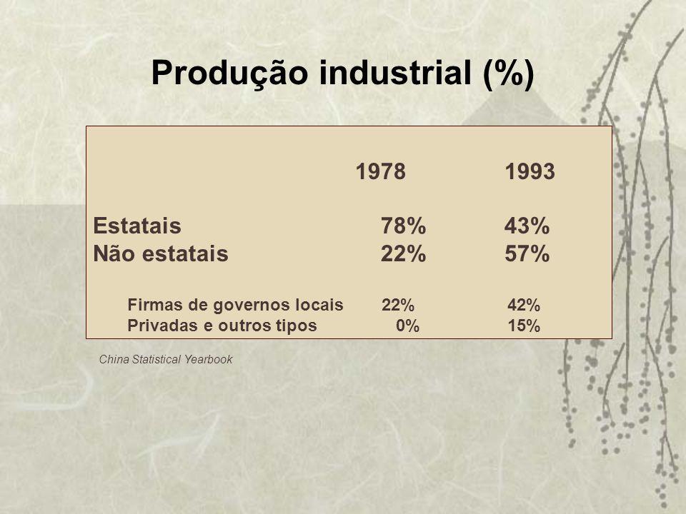 Produção industrial (%)