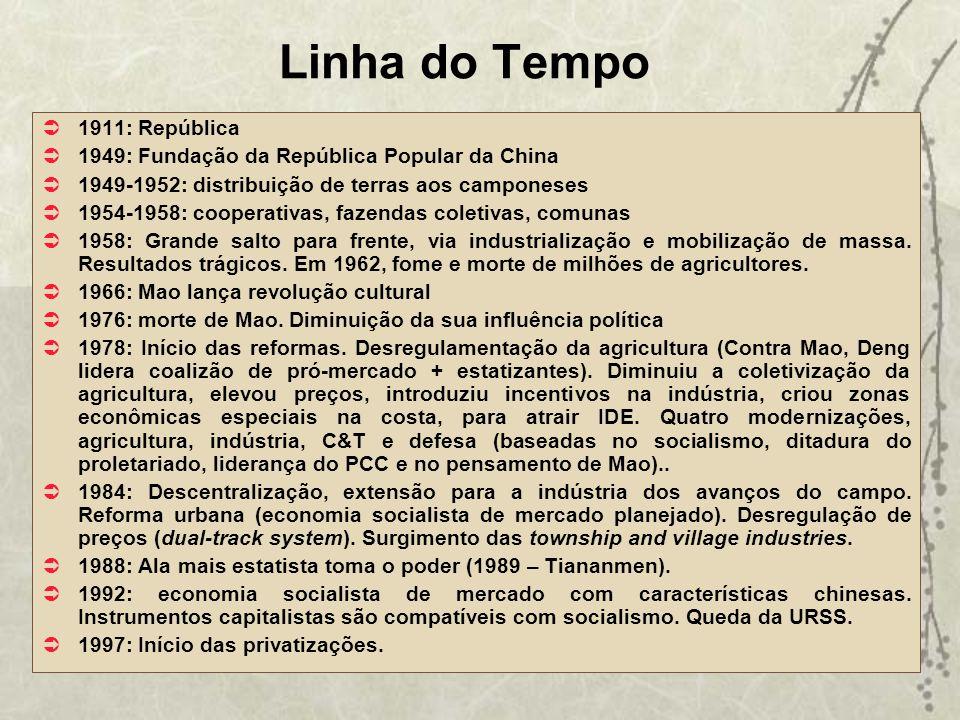 Linha do Tempo 1911: República
