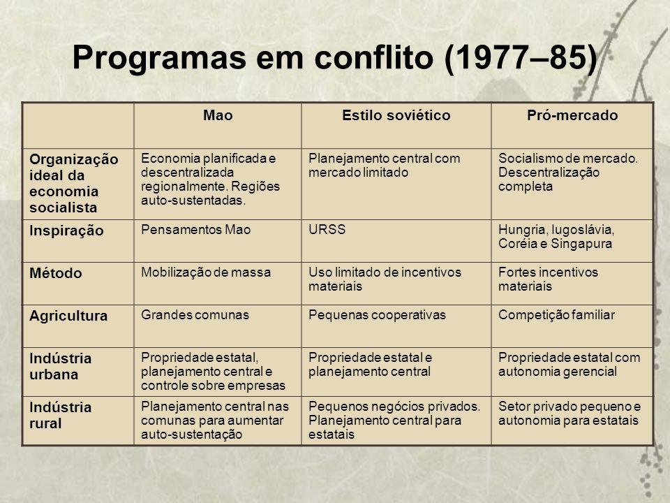 Programas em conflito (1977–85)