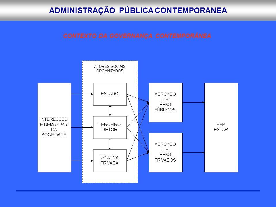 CONTEXTO DA GOVERNANÇA CONTEMPORÂNEA