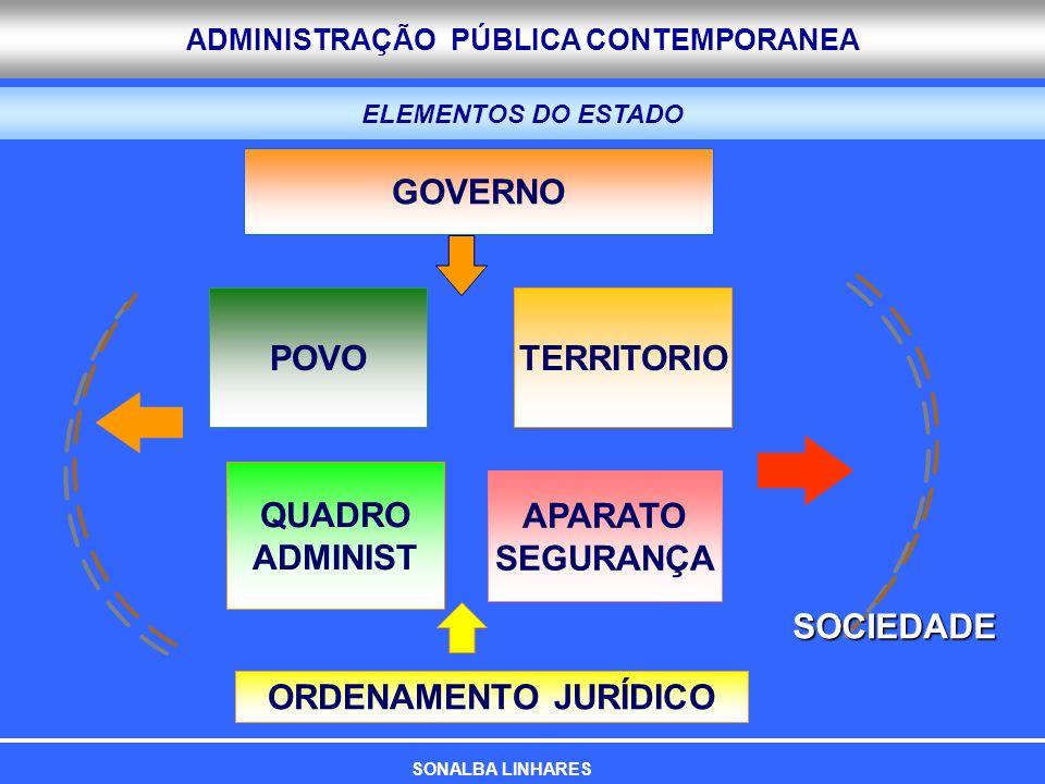 GOVERNO POVO TERRITORIO QUADRO ADMINIST APARATO SEGURANÇA SOCIEDADE