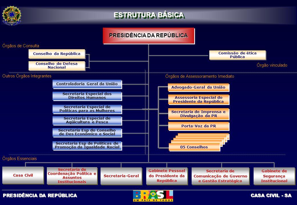 ESTRUTURA BÁSICA PRESIDÊNCIA DA REPÚBLICA Órgãos de Consulta