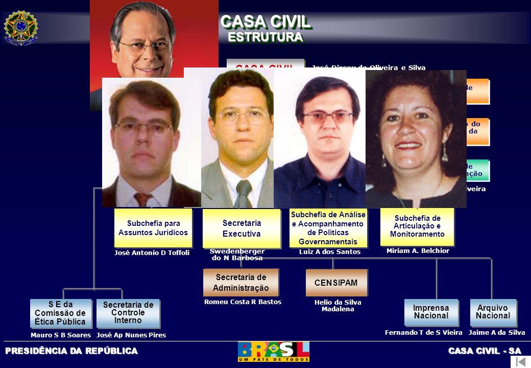 CASA CIVIL ESTRUTURA CASA CIVIL Gabinete Assessoria Especial
