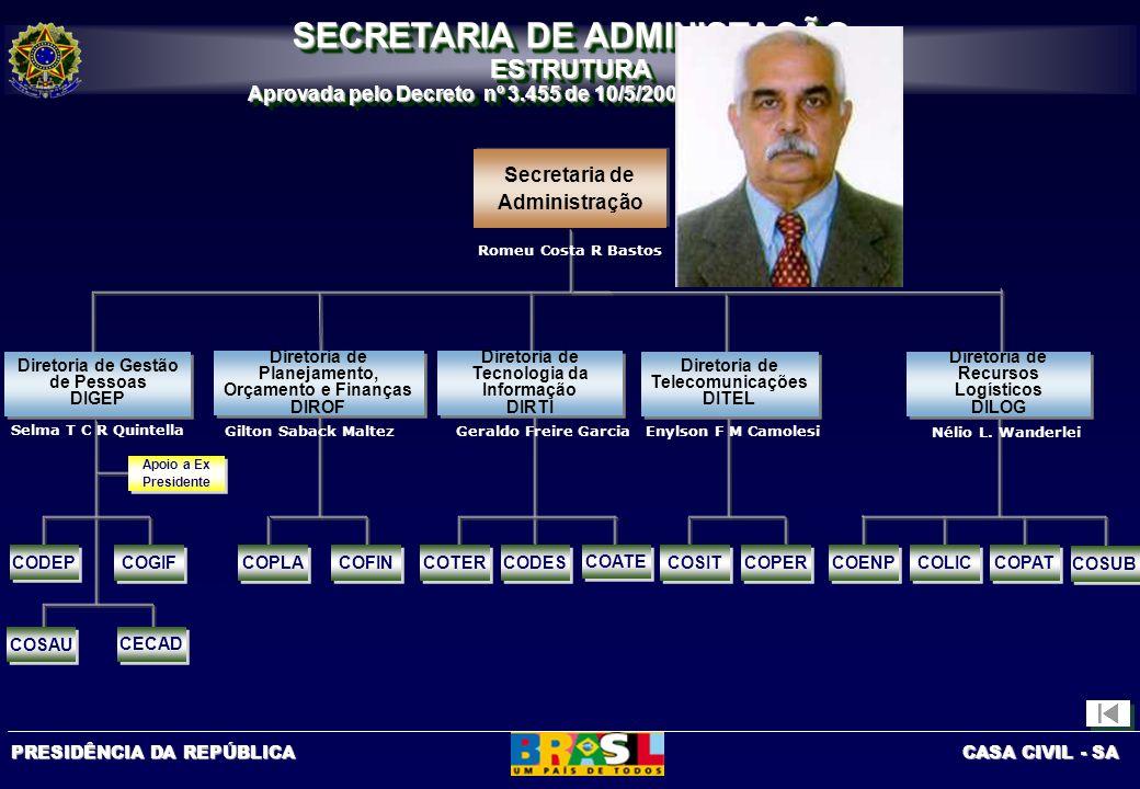 SECRETARIA DE ADMINISTAÇÃO
