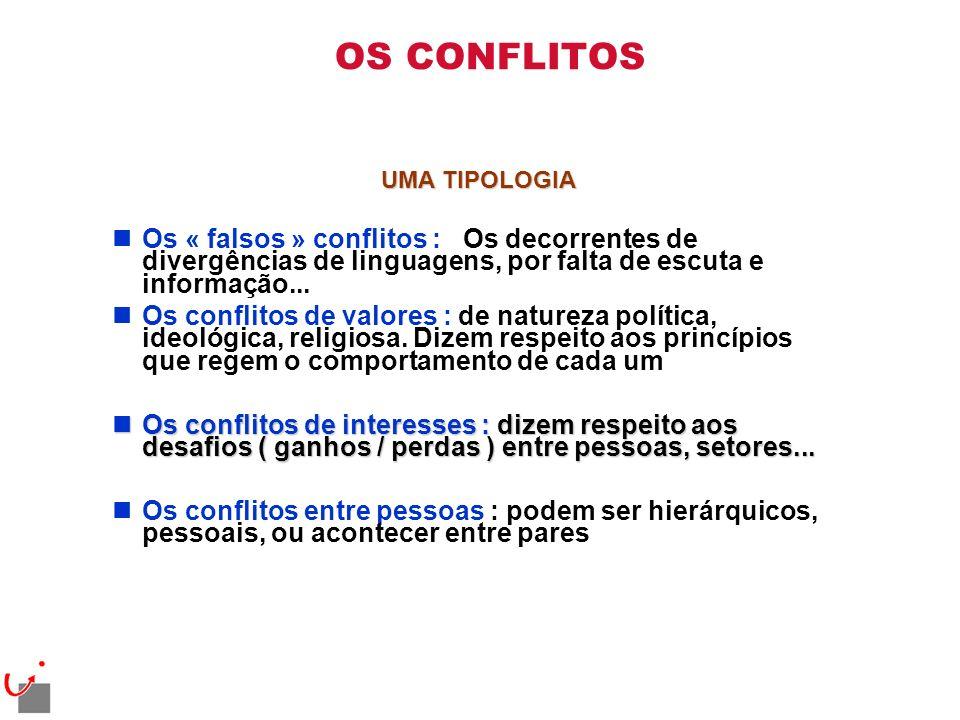OS CONFLITOS UMA TIPOLOGIA. Os « falsos » conflitos : Os decorrentes de divergências de linguagens, por falta de escuta e informação...